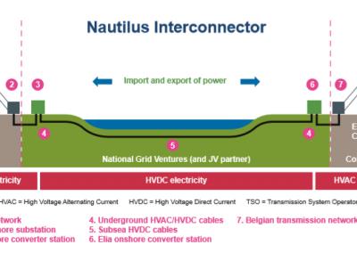 Nautilus & EuroLink Interconnector Projects