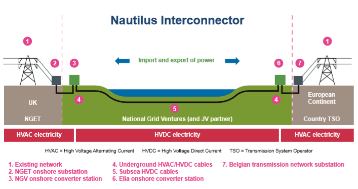 Nautilus & EuroLink Interconnector Projects